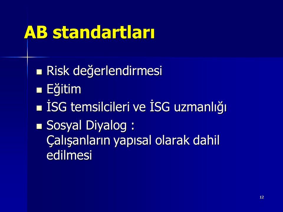 12 AB standartları Risk değerlendirmesi Risk değerlendirmesi Eğitim Eğitim İSG temsilcileri ve İSG uzmanlığı İSG temsilcileri ve İSG uzmanlığı Sosyal