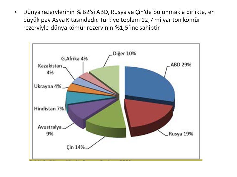 Dünya rezervlerinin % 62'si ABD, Rusya ve Çin'de bulunmakla birlikte, en büyük pay Asya Kıtasındadır. Türkiye toplam 12,7 milyar ton kömür rezerviyle