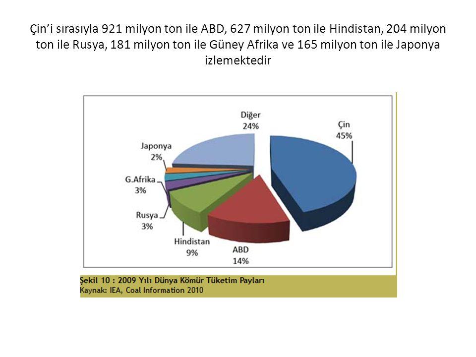 Çin'i sırasıyla 921 milyon ton ile ABD, 627 milyon ton ile Hindistan, 204 milyon ton ile Rusya, 181 milyon ton ile Güney Afrika ve 165 milyon ton ile