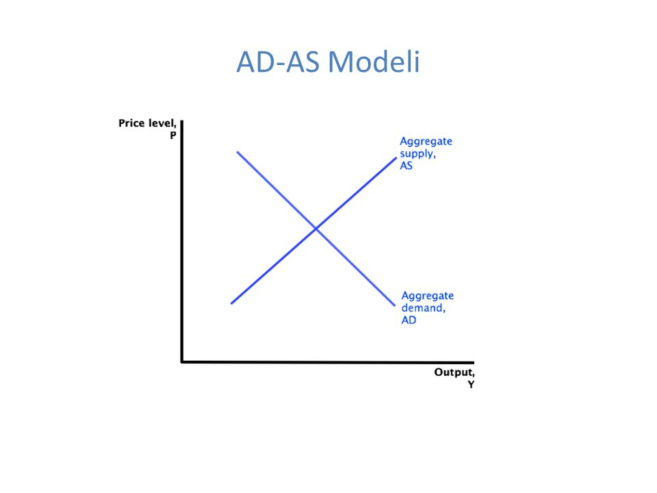 AD-AS Modeli
