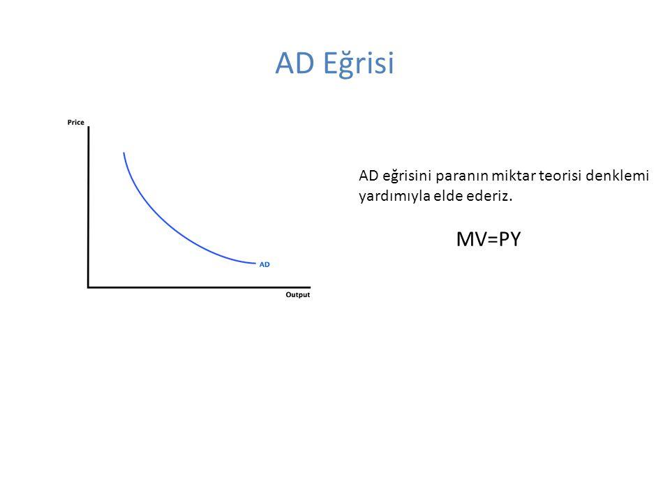AD Eğrisi AD eğrisini paranın miktar teorisi denklemi yardımıyla elde ederiz. MV=PY