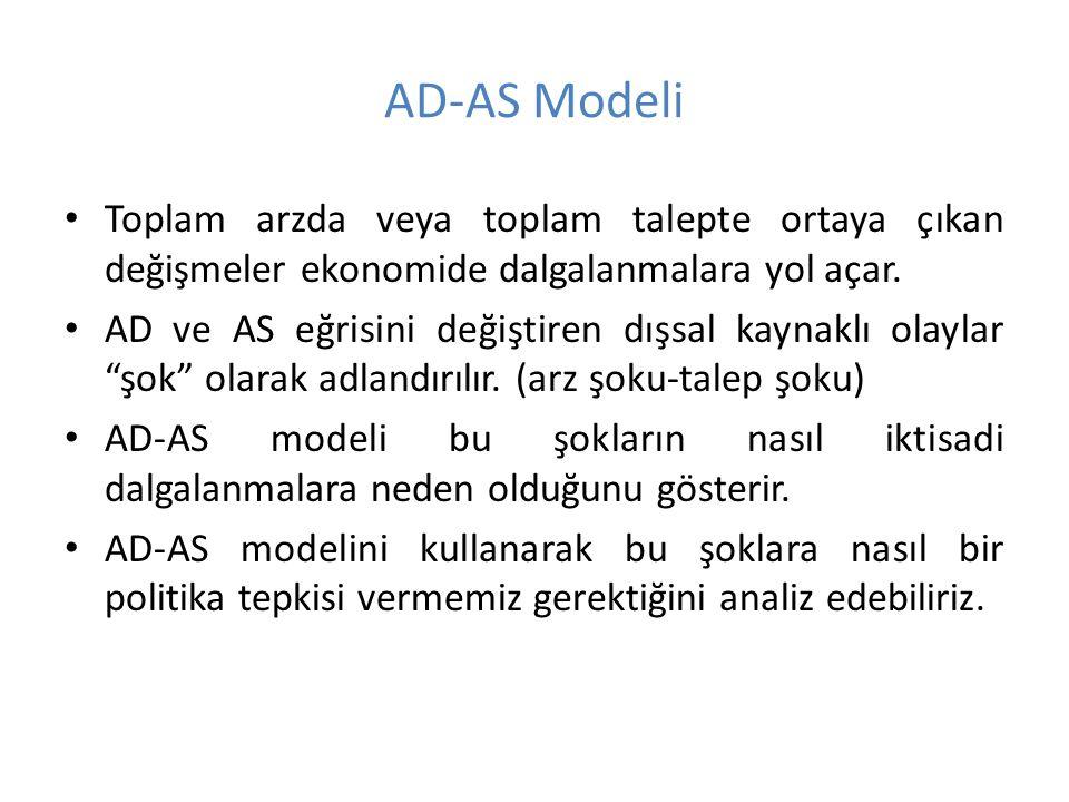 AD-AS Modeli Toplam arzda veya toplam talepte ortaya çıkan değişmeler ekonomide dalgalanmalara yol açar. AD ve AS eğrisini değiştiren dışsal kaynaklı