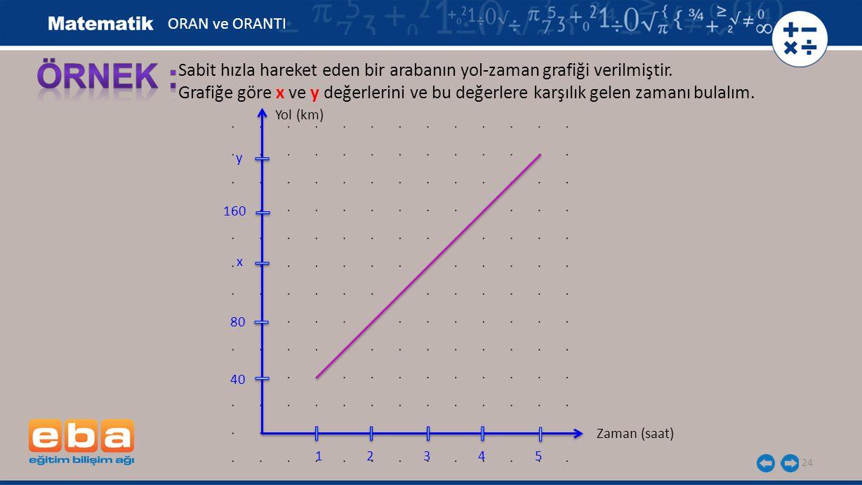 24 Sabit hızla hareket eden bir arabanın yol-zaman grafiği verilmiştir. Grafiğe göre x ve y değerlerini ve bu değerlere karşılık gelen zamanı bulalım.