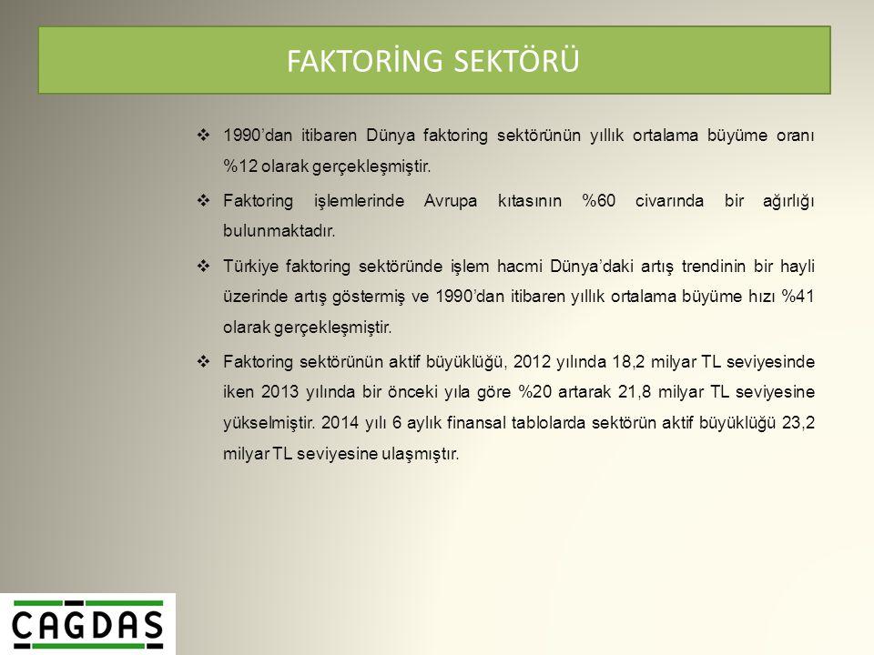 FAKTORİNG SEKTÖRÜ  1990'dan itibaren Dünya faktoring sektörünün yıllık ortalama büyüme oranı %12 olarak gerçekleşmiştir.