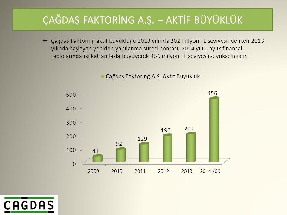  Çağdaş Faktoring aktif büyüklüğü 2013 yılında 202 milyon TL seviyesinde iken 2013 yılında başlayan yeniden yapılanma süreci sonrası, 2014 yılı 9 aylık finansal tablolarında iki kattan fazla büyüyerek 456 milyon TL seviyesine yükselmiştir.