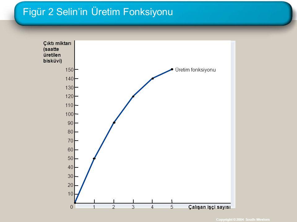 Figür 2 Selin'in Üretim Fonksiyonu Copyright © 2004 South-Western Çıktı miktarı (saatte üretilen bisküvi) 150 140 130 120 110 100 90 80 70 60 50 40 30