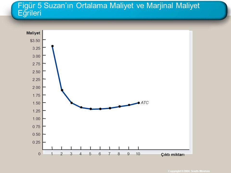 Figür 5 Suzan'ın Ortalama Maliyet ve Marjinal Maliyet Eğrileri Copyright © 2004 South-Western Maliyet $3.50 3.25 3.00 2.75 2.50 2.25 2.00 1.75 1.50 1.