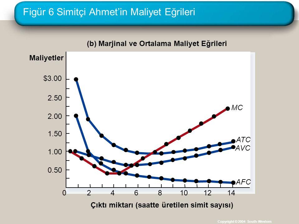 Figür 6 Simitçi Ahmet'in Maliyet Eğrileri Copyright © 2004 South-Western (b) Marjinal ve Ortalama Maliyet Eğrileri Çıktı miktarı (saatte üretilen simi