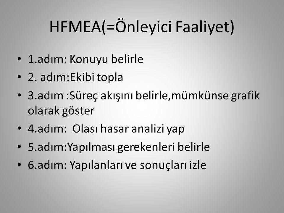 HFMEA(=Önleyici Faaliyet) 1.adım: Konuyu belirle 2.