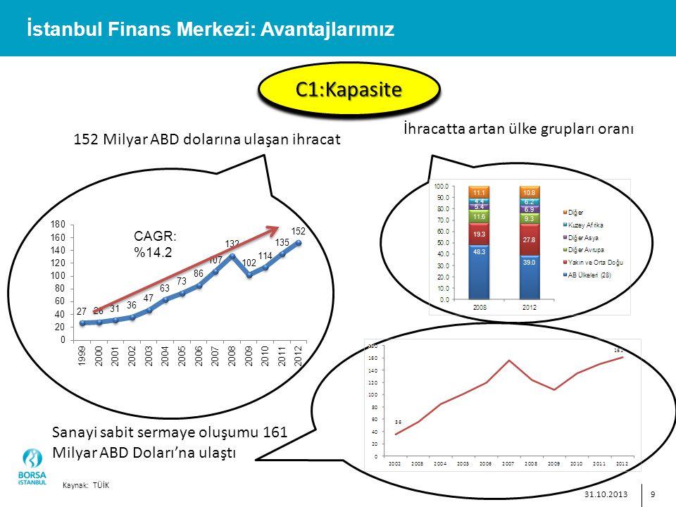 9 İstanbul Finans Merkezi: Avantajlarımız C1:KapasiteC1:Kapasite İhracatta artan ülke grupları oranı 31.10.2013 152 Milyar ABD dolarına ulaşan ihracat Sanayi sabit sermaye oluşumu 161 Milyar ABD Doları'na ulaştı Kaynak: TÜİK