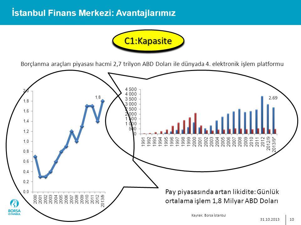 10 İstanbul Finans Merkezi: Avantajlarımız C1:KapasiteC1:Kapasite Borçlanma araçları piyasası hacmi 2,7 trilyon ABD Doları ile dünyada 4.