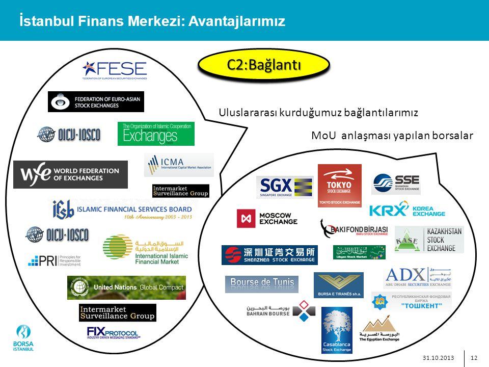 12 İstanbul Finans Merkezi: Avantajlarımız C2:BağlantıC2:Bağlantı Uluslararası kurduğumuz bağlantılarımız MoU anlaşması yapılan borsalar 31.10.2013