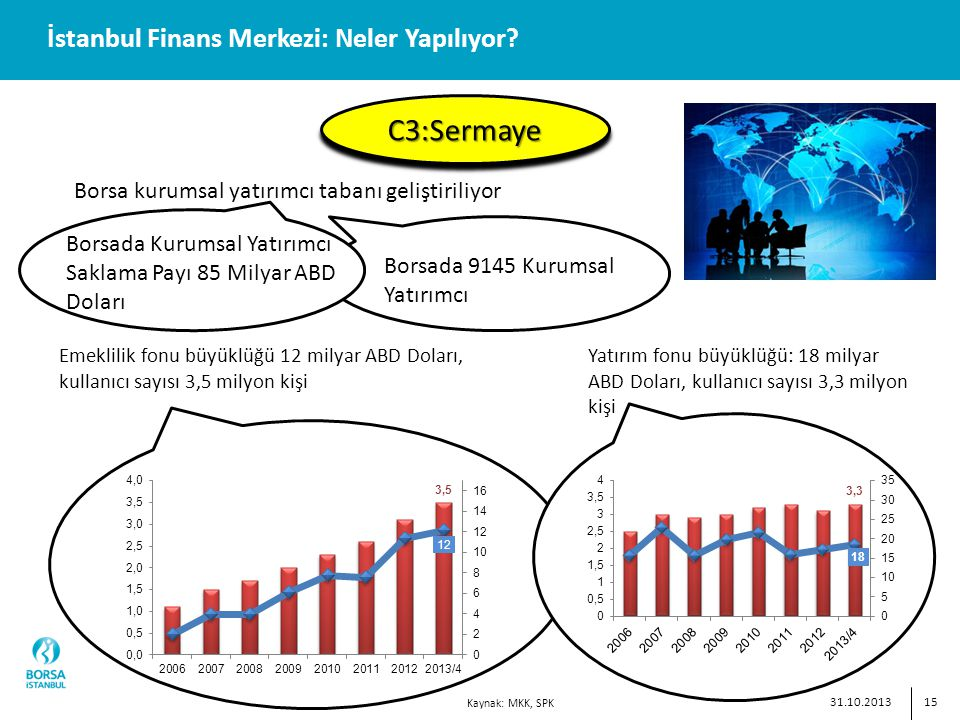 15 İstanbul Finans Merkezi: Neler Yapılıyor.