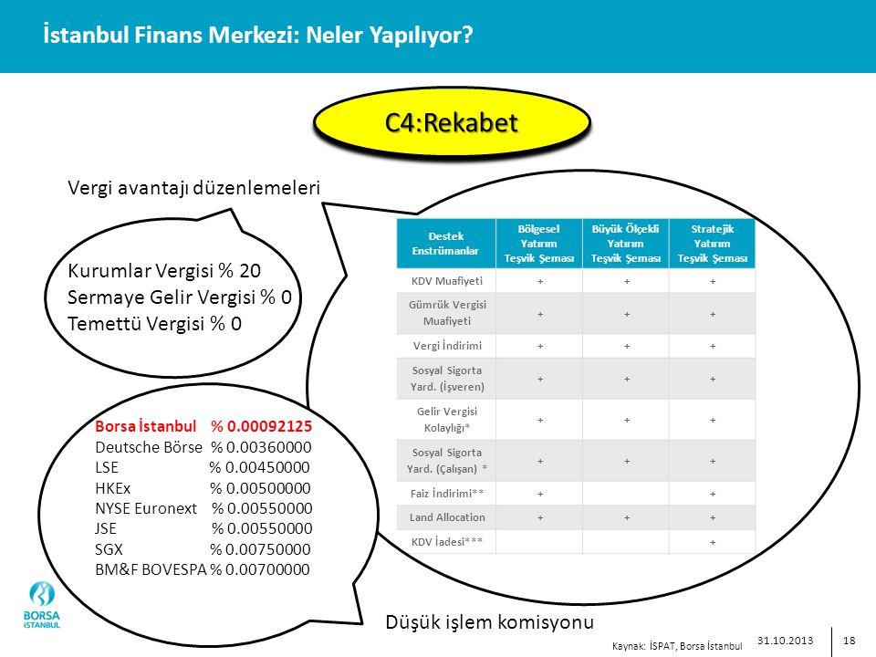 18 İstanbul Finans Merkezi: Neler Yapılıyor.