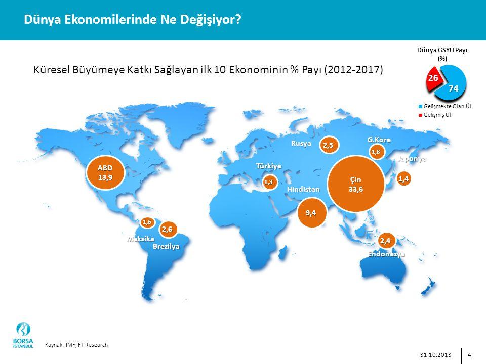 4 Dünya Ekonomilerinde Ne Değişiyor.