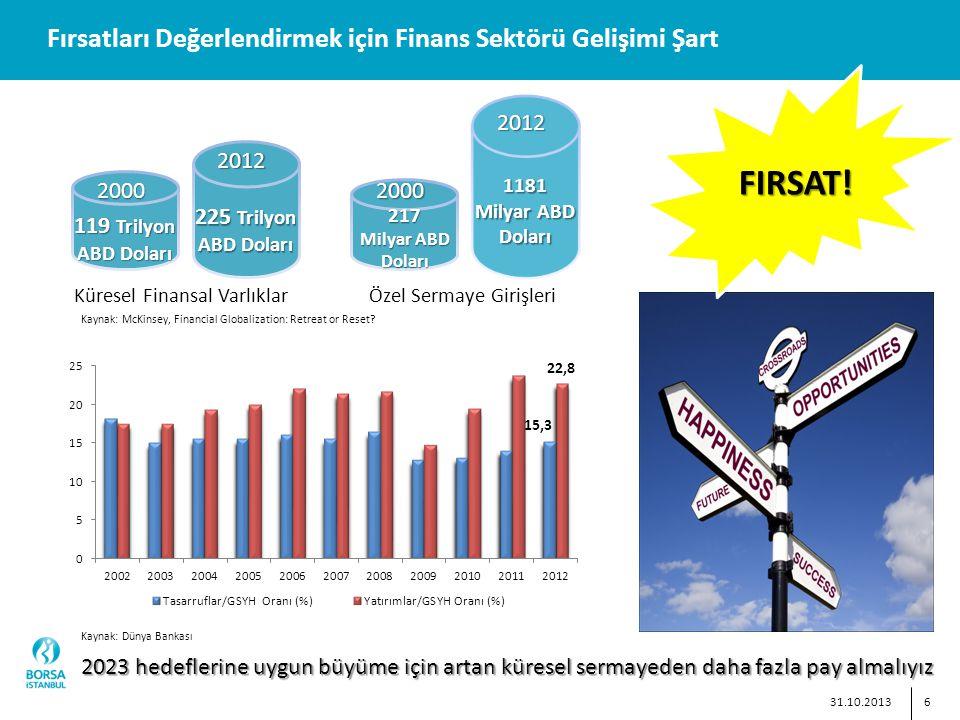 6 Fırsatları Değerlendirmek için Finans Sektörü Gelişimi Şart 2023 hedeflerine uygun büyüme için artan küresel sermayeden daha fazla pay almalıyız 31.10.2013 FIRSAT.