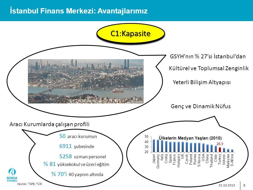 8 İstanbul Finans Merkezi: Avantajlarımız C1:KapasiteC1:Kapasite GSYH'nın % 27'si İstanbul'dan Yeterli Bilişim Altyapısı Genç ve Dinamik Nüfus Kültürel ve Toplumsal Zenginlik 31.10.2013 50 aracı kurumun 6911 şubesinde 5258 uzman personel % 81 yüksekokul ve üzeri eğitim % 70'i 40 yaşının altında Aracı Kurumlarda çalışan profili Kaynak: TSPB, TÜİK