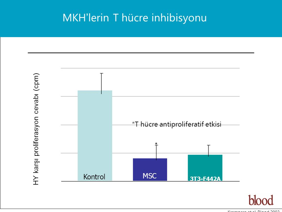 Kontrol MSC 3T3-F442A HY karşı proliferasyon cevabı (cpm) * Krampera et al, Blood 2003 MKH'lerin T hücre inhibisyonu *T hücre antiproliferatif etkisi
