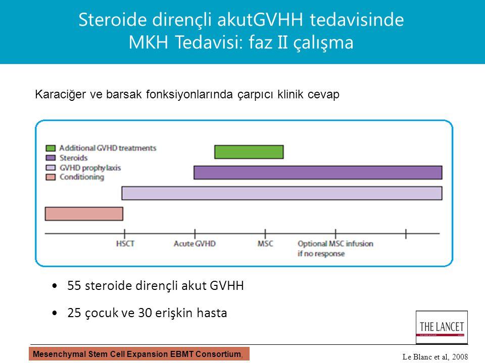 55 steroide dirençli akut GVHH 25 çocuk ve 30 erişkin hasta Steroide dirençli akutGVHH tedavisinde MKH Tedavisi: faz II çalışma Karaciğer ve barsak fonksiyonlarında çarpıcı klinik cevap Le Blanc et al, 2008 Mesenchymal Stem Cell Expansion EBMT Consortium,