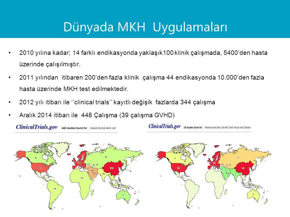 23 Laboratuvardan Kliniğe MKH Çalışmaları Faz I, II, III Proplemler Üretim (GMP) merkezlerinin tecrübesi Ticari preparatların küresel hareketliliği 3.