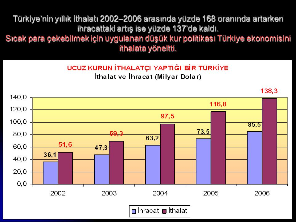 10 Türkiye'nin yıllık ithalatı 2002–2006 arasında yüzde 168 oranında artarken ihracattaki artış ise yüzde 137'de kaldı. Sıcak para çekebilmek için uyg