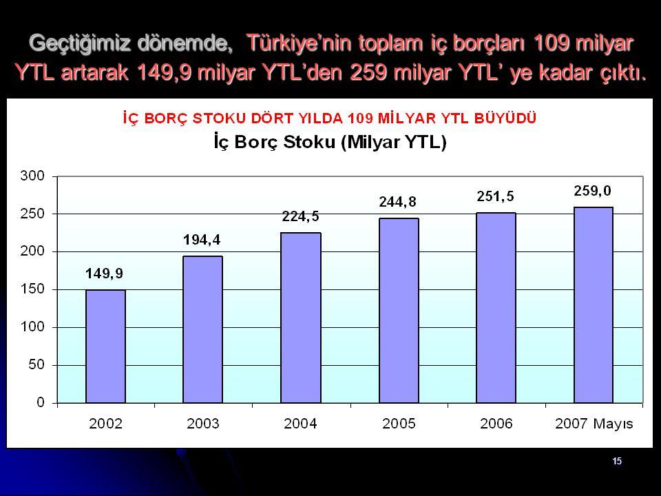 15 Geçtiğimiz dönemde, Türkiye'nin toplam iç borçları 109 milyar YTL artarak 149,9 milyar YTL'den 259 milyar YTL' ye kadar çıktı.