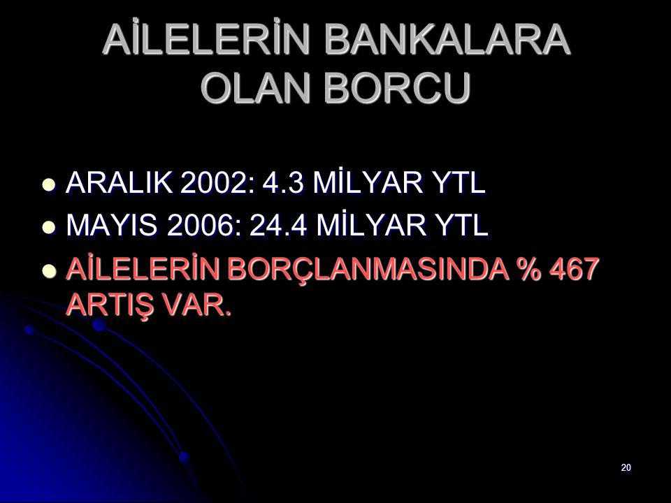 20 AİLELERİN BANKALARA OLAN BORCU ARALIK 2002: 4.3 MİLYAR YTL ARALIK 2002: 4.3 MİLYAR YTL MAYIS 2006: 24.4 MİLYAR YTL MAYIS 2006: 24.4 MİLYAR YTL AİLE