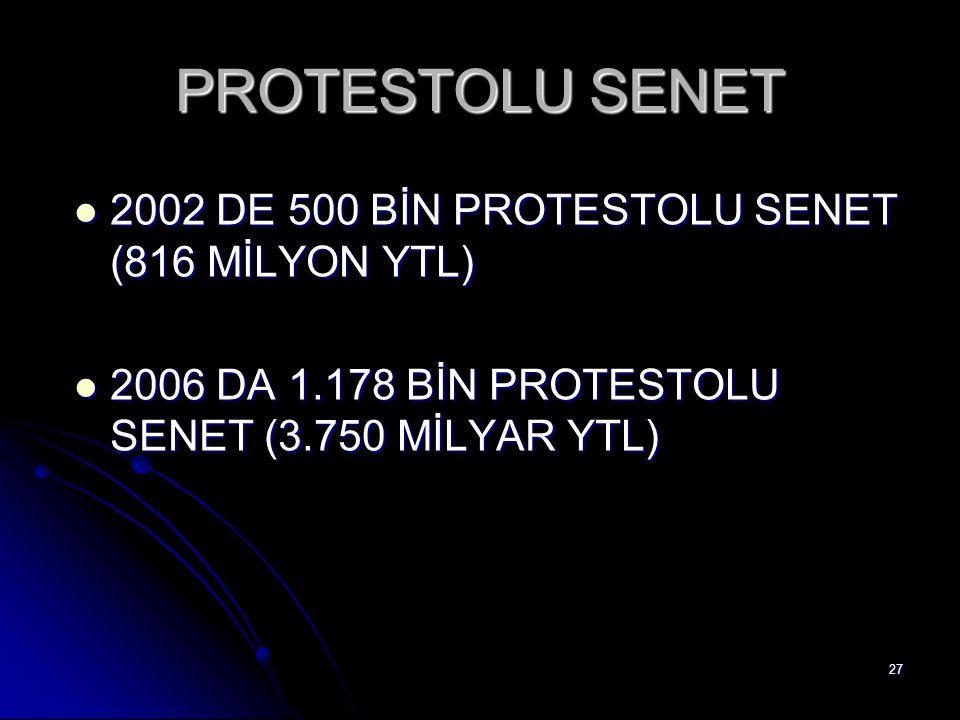 27 PROTESTOLU SENET 2002 DE 500 BİN PROTESTOLU SENET (816 MİLYON YTL) 2002 DE 500 BİN PROTESTOLU SENET (816 MİLYON YTL) 2006 DA 1.178 BİN PROTESTOLU S