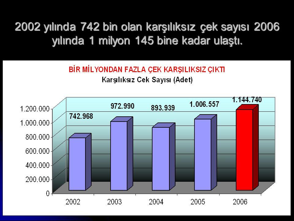 31 2002 yılında 742 bin olan karşılıksız çek sayısı 2006 yılında 1 milyon 145 bine kadar ulaştı.