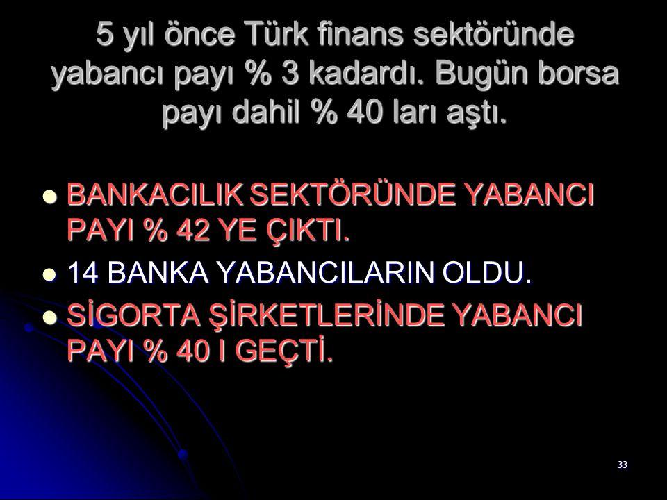 33 5 yıl önce Türk finans sektöründe yabancı payı % 3 kadardı. Bugün borsa payı dahil % 40 ları aştı. BANKACILIK SEKTÖRÜNDE YABANCI PAYI % 42 YE ÇIKTI