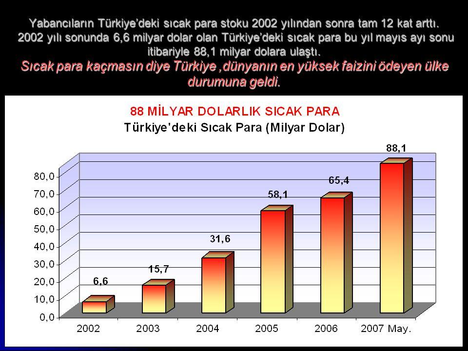 4 Yabancıların Türkiye'deki sıcak para stoku 2002 yılından sonra tam 12 kat arttı. 2002 yılı sonunda 6,6 milyar dolar olan Türkiye'deki sıcak para bu