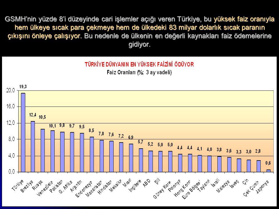 5 GSMH'nin yüzde 8'i düzeyinde cari işlemler açığı veren Türkiye, bu yüksek faiz oranıyla hem ülkeye sıcak para çekmeye hem de ülkedeki 83 milyar dola