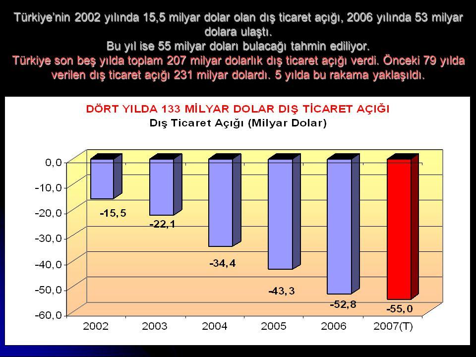 8 Türkiye'nin 2002 yılında 15,5 milyar dolar olan dış ticaret açığı, 2006 yılında 53 milyar dolara ulaştı. Bu yıl ise 55 milyar doları bulacağı tahmin
