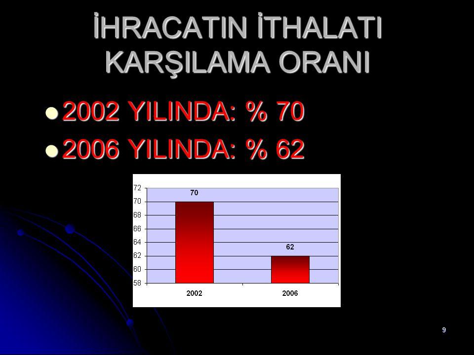 9 İHRACATIN İTHALATI KARŞILAMA ORANI 2002 YILINDA: % 70 2002 YILINDA: % 70 2006 YILINDA: % 62 2006 YILINDA: % 62