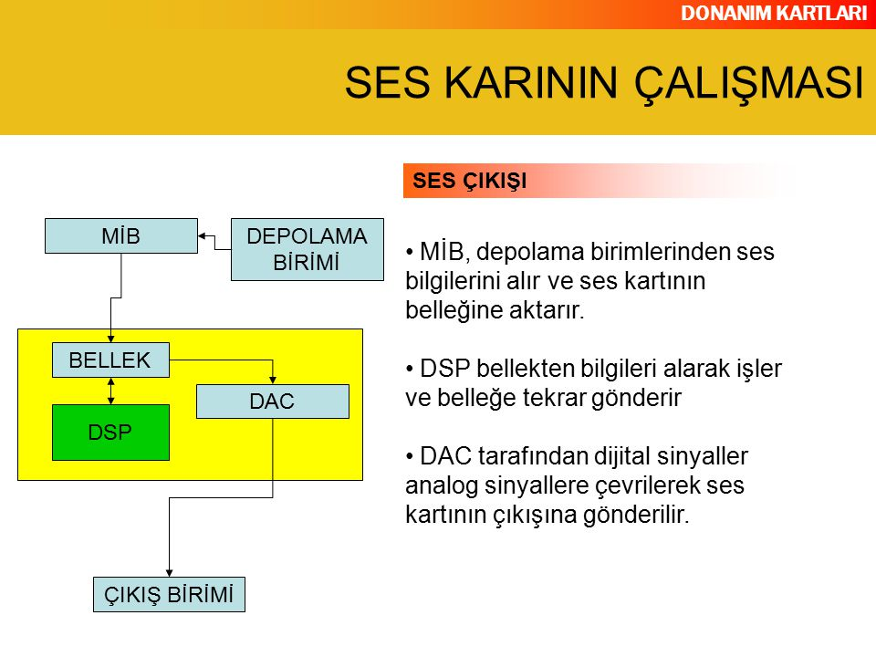 DONANIM KARTLARI MİB, depolama birimlerinden ses bilgilerini alır ve ses kartının belleğine aktarır. DSP bellekten bilgileri alarak işler ve belleğe t