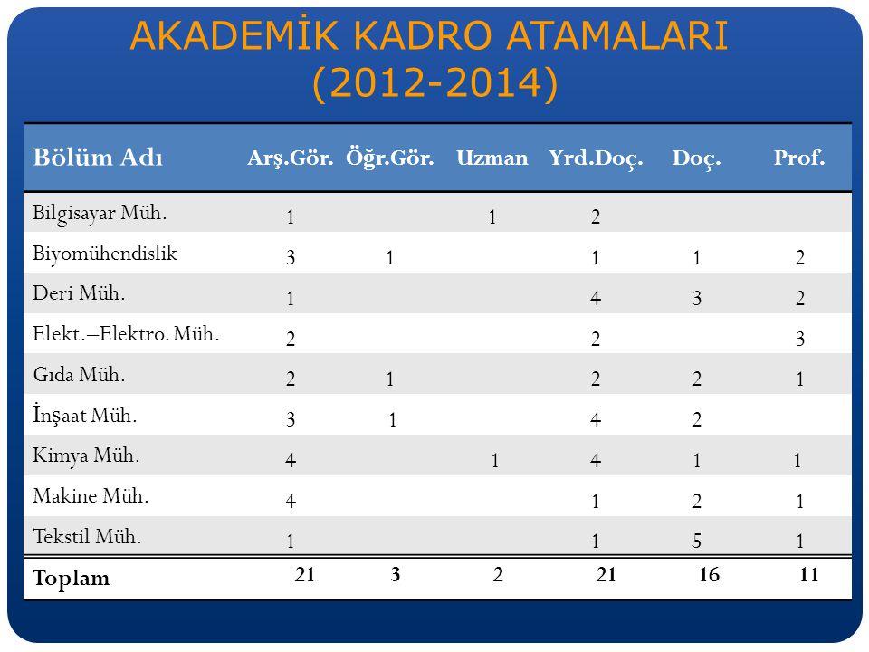 AKADEMİK KADRO ATAMALARI (2012-2014) Bölüm Adı Ar ş.Gör.Ö ğ r.Gör.UzmanYrd.Doç.Doç.Prof.