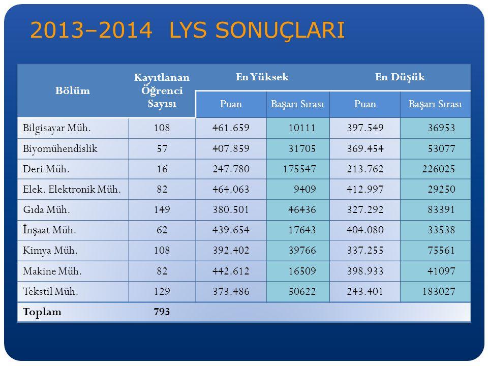 2013–2014 LYS SONUÇLARI