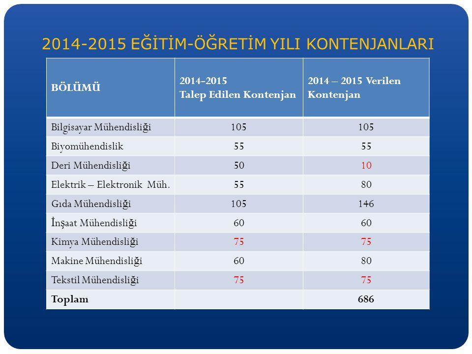 2013-2014 MEVCUT LİSANSÜSTÜ ÖĞRENCİ SAYILARI