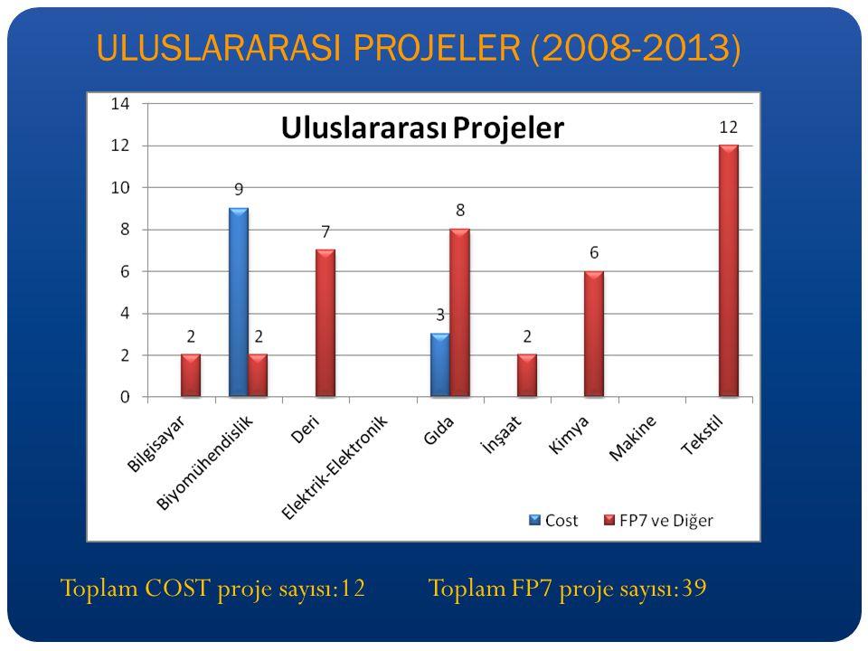 ULUSLARARASI PROJELER (2008-2013) Toplam COST proje sayısı:12 Toplam FP7 proje sayısı:39