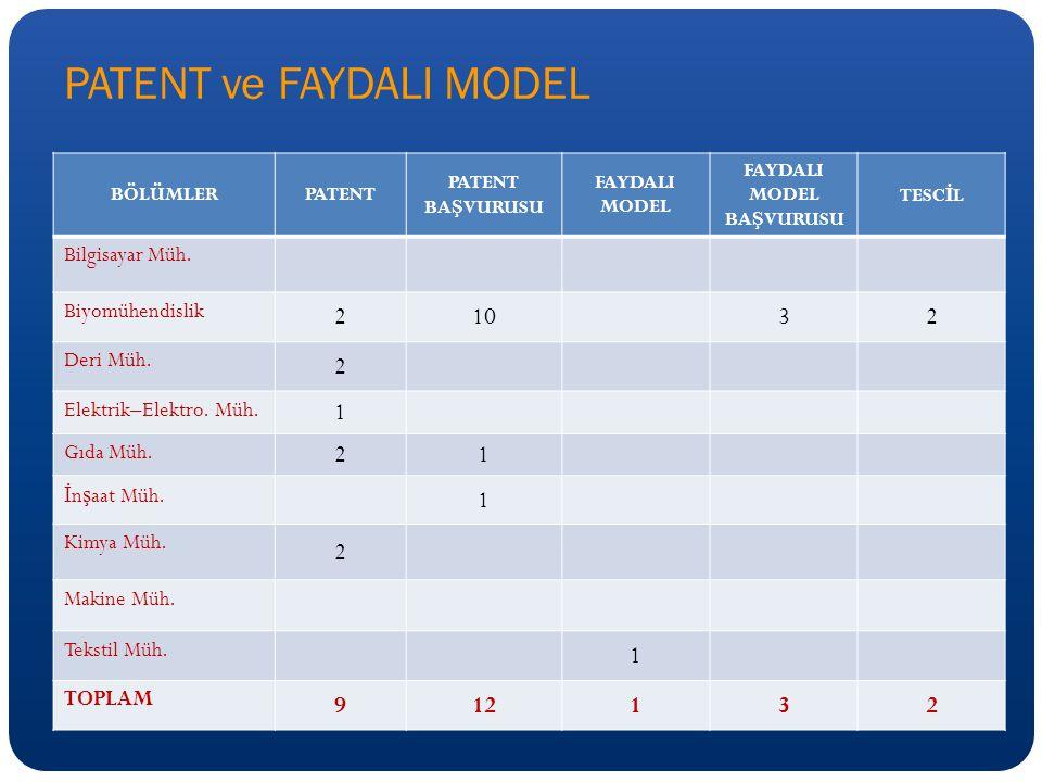 PATENT ve FAYDALI MODEL BÖLÜMLERPATENT PATENT BA Ş VURUSU FAYDALI MODEL FAYDALI MODEL BA Ş VURUSU TESC İ L Bilgisayar Müh.