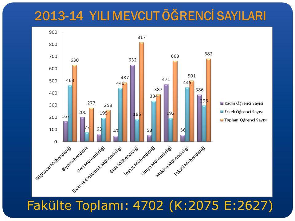 2013-14 YILI MEVCUT ÖĞRENCİ SAYILARI Fakülte Toplamı: 4702 (K:2075 E:2627)