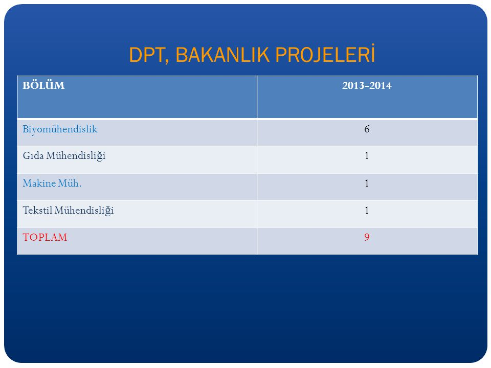 DPT, BAKANLIK PROJELERİ BÖLÜM2013-2014 Biyomühendislik6 Gıda Mühendisli ğ i1 Makine Müh.1 Tekstil Mühendisli ğ i1 TOPLAM9