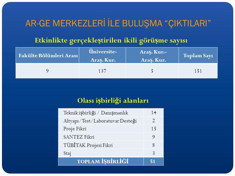 AR-GE MERKEZLERİ İLE BULUŞMA ÇIKTILARI Fakülte Bölümleri Arası Üniversite- Ara ş.