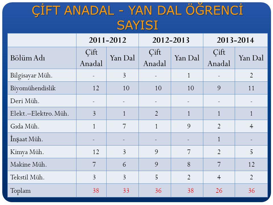 2012 ve 2013 SCI Yayın Sayıları 2012 toplam 157 yayın 2013 Toplam 168 yayın