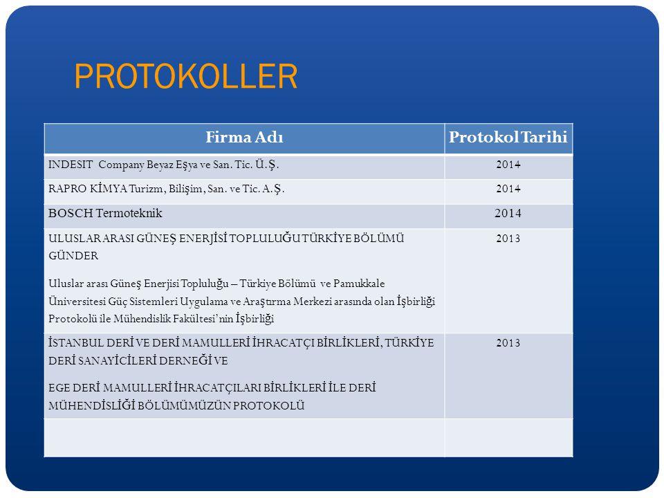 PROTOKOLLER Firma AdıProtokol Tarihi INDESIT Company Beyaz E ş ya ve San.