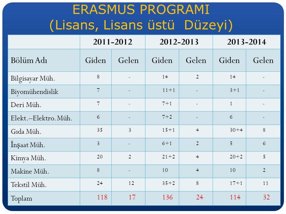 ERASMUS PROGRAMI (Lisans, Lisans üstü Düzeyi) 2011-20122012-20132013-2014 Bölüm AdıGidenGelenGidenGelenGidenGelen Bilgisayar Müh.