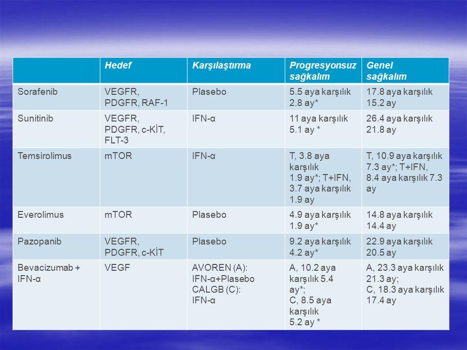 HedefKarşılaştırmaProgresyonsuz sağkalım Genel sağkalım SorafenibVEGFR, PDGFR, RAF-1 Plasebo5.5 aya karşılık 2.8 ay* 17.8 aya karşılık 15.2 ay SunitinibVEGFR, PDGFR, c-KİT, FLT-3 IFN-α11 aya karşılık 5.1 ay * 26.4 aya karşılık 21.8 ay TemsirolimusmTORIFN-αT, 3.8 aya karşılık 1.9 ay*; T+IFN, 3.7 aya karşılık 1.9 ay T, 10.9 aya karşılık 7.3 ay*; T+IFN, 8.4 aya karşılık 7.3 ay EverolimusmTORPlasebo4.9 aya karşılık 1.9 ay* 14.8 aya karşılık 14.4 ay PazopanibVEGFR, PDGFR, c-KİT Plasebo9.2 aya karşılık 4.2 ay* 22.9 aya karşılık 20.5 ay Bevacizumab + IFN-α VEGFAVOREN (A): IFN-α+Plasebo CALGB (C): IFN-α A, 10.2 aya karşılık 5.4 ay*; C, 8.5 aya karşılık 5.2 ay * A, 23.3 aya karşılık 21.3 ay; C, 18.3 aya karşılık 17.4 ay