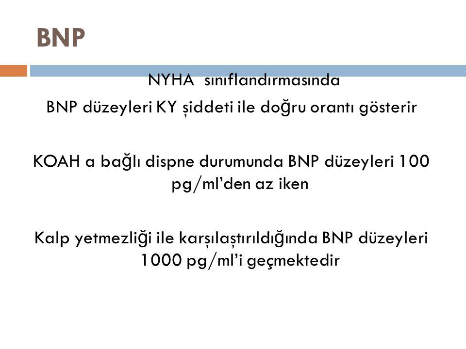 BNP NYHA sınıflandırmasında BNP düzeyleri KY şiddeti ile do ğ ru orantı gösterir KOAH a ba ğ lı dispne durumunda BNP düzeyleri 100 pg/ml'den az iken K