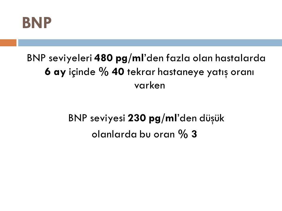 BNP BNP seviyeleri 480 pg/ml'den fazla olan hastalarda 6 ay içinde % 40 tekrar hastaneye yatış oranı varken BNP seviyesi 230 pg/ml'den düşük olanlarda