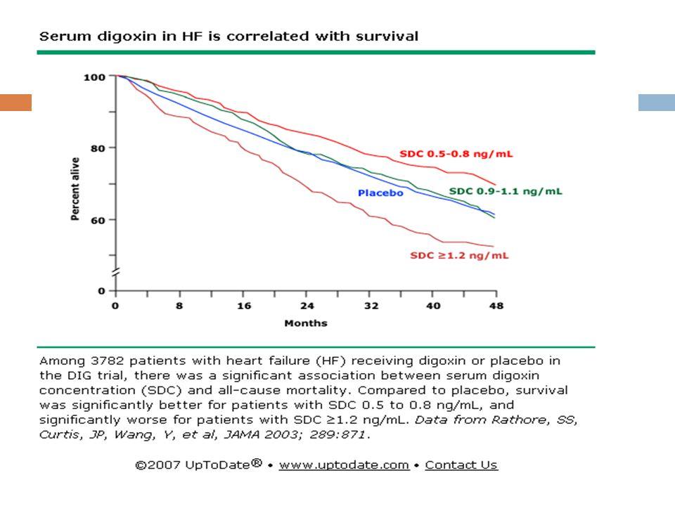 Kalp glikozidleri  Sol ventrikül sistolik disfonksiyonuna ba ğ lı kalp yetersizli ğ i ve sinüs ritmi olan hastalarda ve a ğ ır kalp yetersizli ğ inde